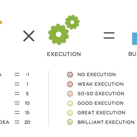idea execution chart