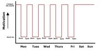 motivation level over time