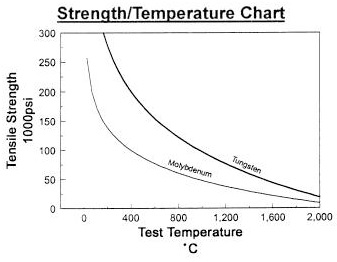 test temperature chart