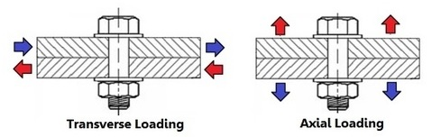 transverse axial loading