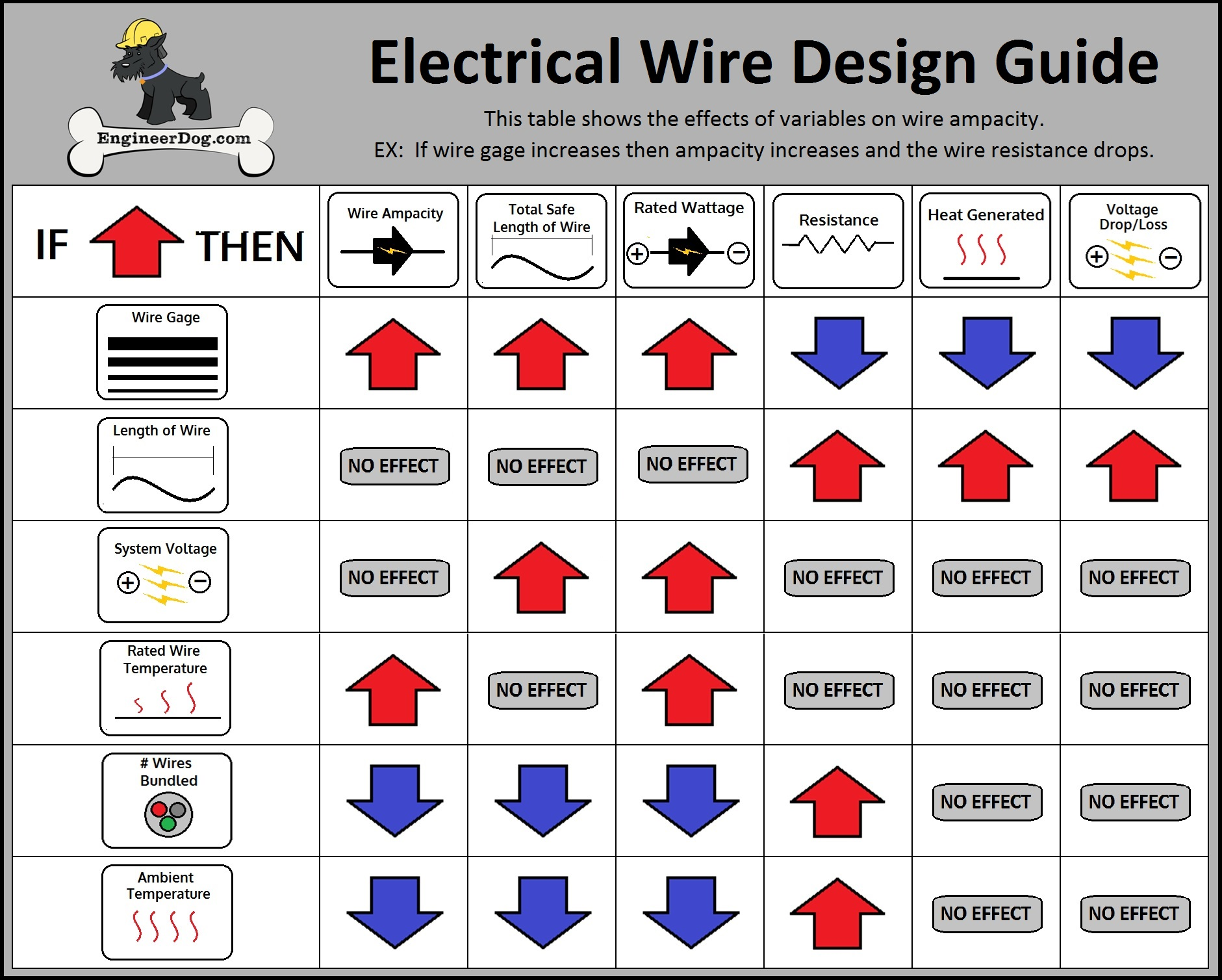 Free electrical wire gauge sizing calculator engineerdog wire sizing guide wire ampacity current carrying capacity greentooth Images
