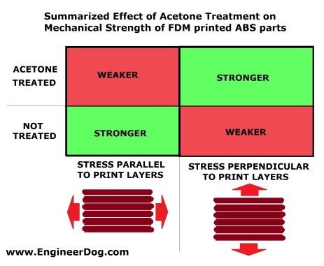 Acetone_treatment_ABS