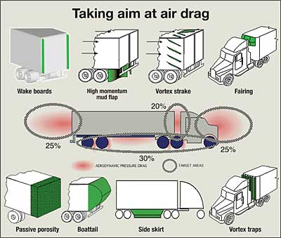 Aerodynamics of a Semi