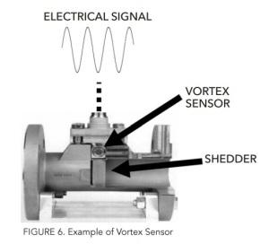 Precision Flowmeter