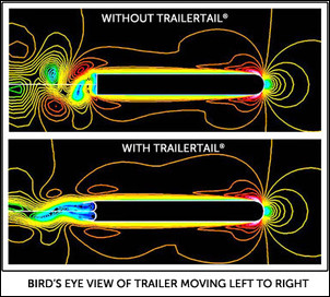 Trailor Tail Effect