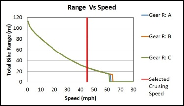 Max Range vs Speed