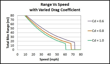 Range Vs Speed (Varied Cd)