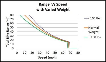 Range Vs Speed (Varied Weight)
