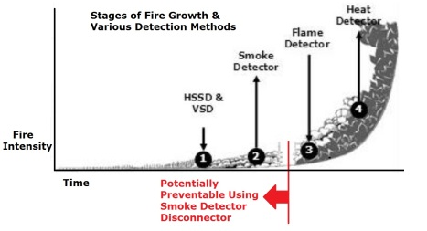 Stages of Fire Growth