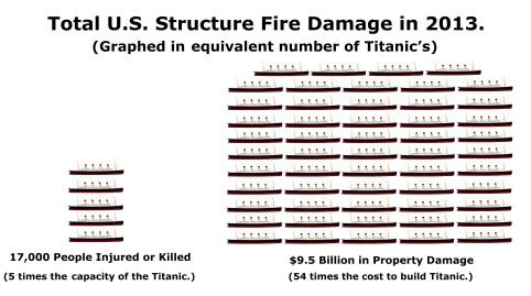 Titanic House Fire