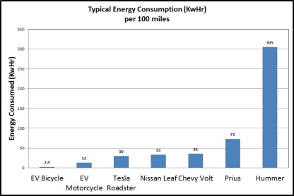 Typical Energy Consumption per 100mi