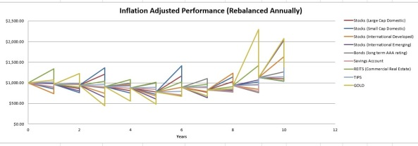 Inflation adjusted performance Annual Rebalancing