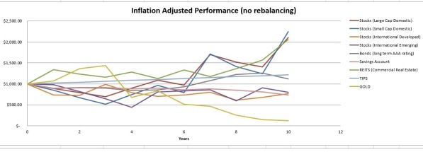 Inflation adjusted performance (no rebalancing)