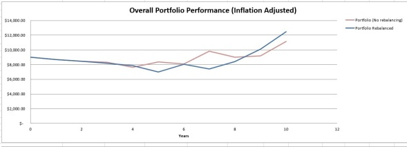 Overall Portfolio Performance