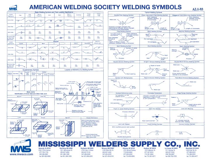 Welding symbols chart engineerdog