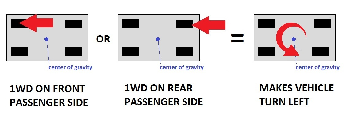 Engineering a 3 Wheel Vehicle Chassis – EngineerDog