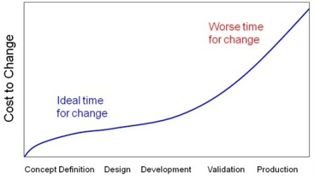 cost to change curve