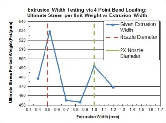 Extrusion WIdth Graph