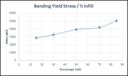 Yield Stress per % infill