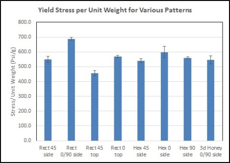 Yield Stress per Unit Weight