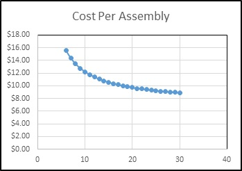 cost-per-assembly-graph