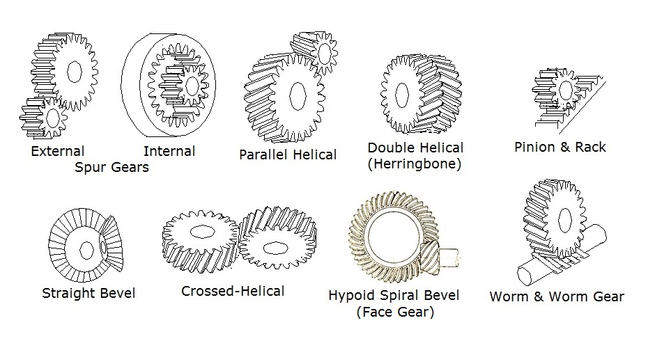 photograph about Gears Printable identified as A Effortless Specialist in direction of FDM 3D Printing Gears EngineerDog