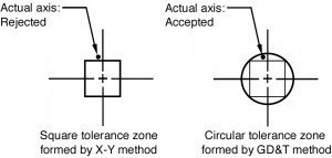 Square_vs_round_Tolerance_Zone