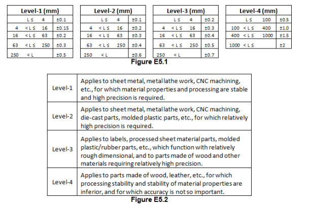 Engineering Guidelines For Selecting Mechanical Design