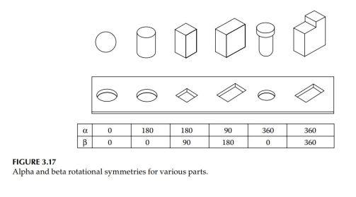 part_symmetry