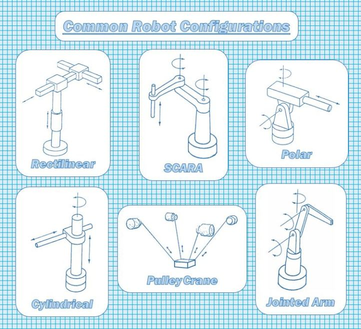 common-robot-configurations