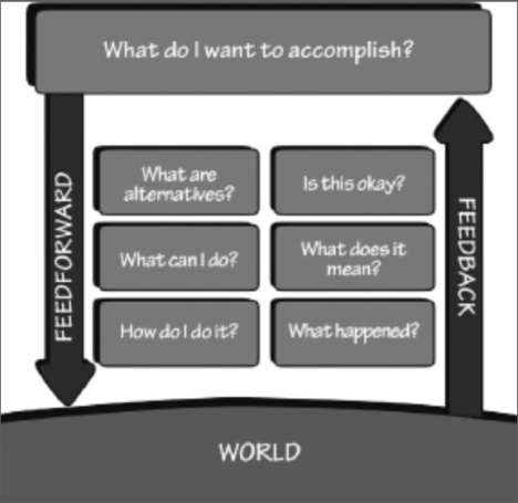 stages of action design